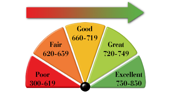 Is Knowing Your Credit Score Really That Important?